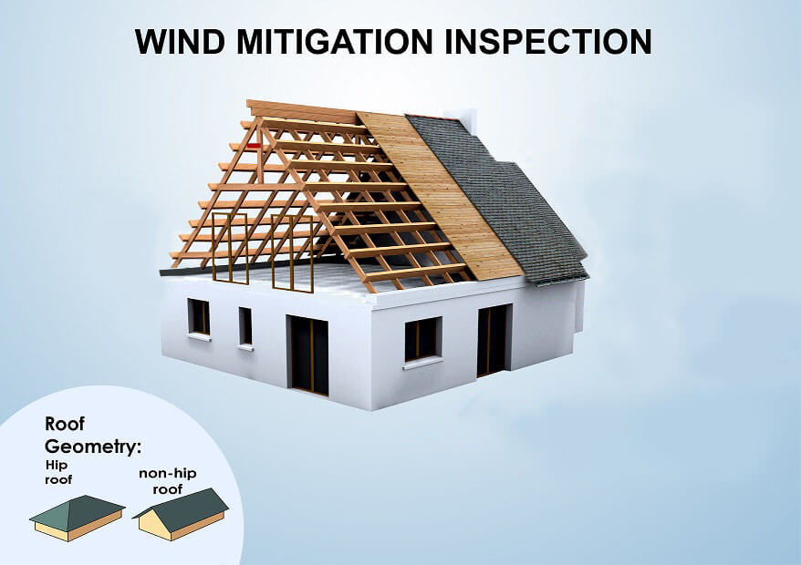 Uniform (Wind) Mitigation Inspections